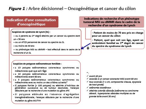cancer colorectal 40 ans