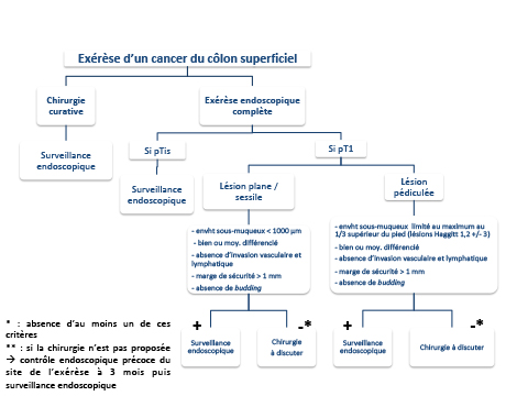 Cancer colon tncd, Hpv impfung bei jungs